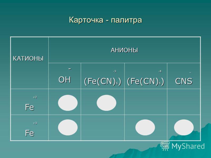 Карточка - палитра КАТИОНЫАНИОНЫ -OH -3 -3 (Fe(CN) 6 ) -4 -4 (Fe(CN) 6 ) _CNS +2 +2Fe +3 +3Fe