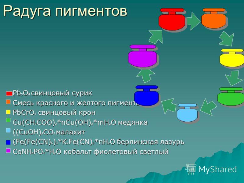 Радуга пигментов Pb 3 O 4 свинцовый сурик Смесь красного и желтого пигмента PbCrO 4 свинцовый крон Cu(CH 3 COO) 2 *nCu(OH) 2 *mH 2 O медянка ((CuOH) 2 CO 3 малахит (Fe(Fe(CN) 6 ) 3 *K x Fe(CN) 6 *nH 2 O берлинская лазурь CoNН 4 PO 4 *H 2 O кобальт фи