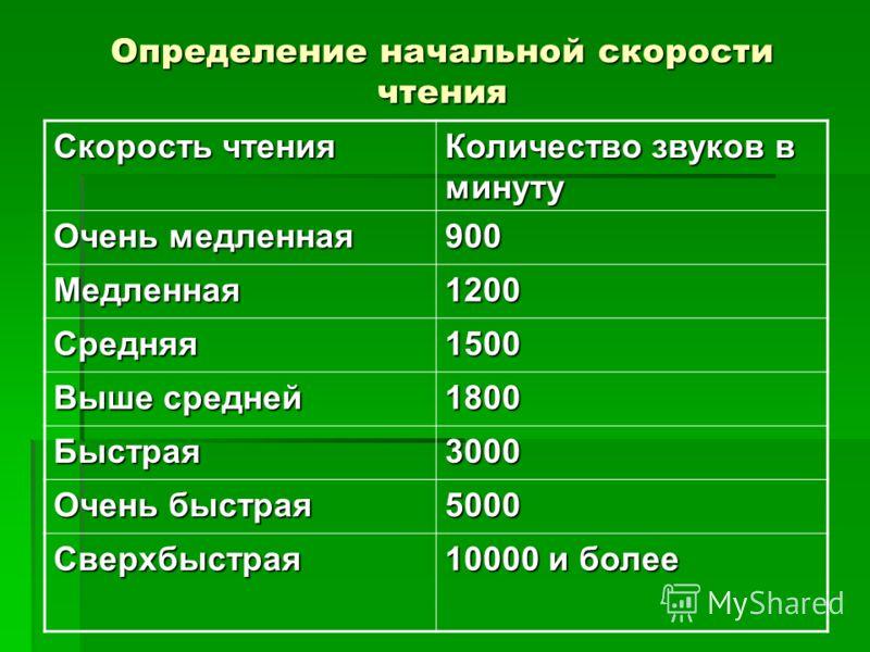 Определение начальной скорости чтения Скорость чтения Количество звуков в минуту Очень медленная 900 Медленная1200 Средняя1500 Выше средней 1800 Быстрая3000 Очень быстрая 5000 Сверхбыстрая 10000 и более
