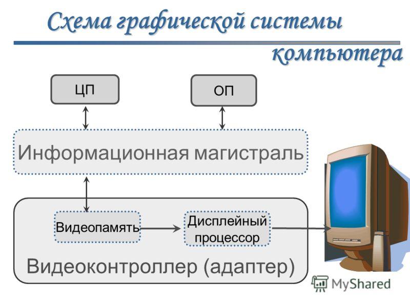 ЦП ОП Информационная магистраль Видеоконтроллер (адаптер) Видеопамять Дисплейный процессор Схема графической системы компьютера