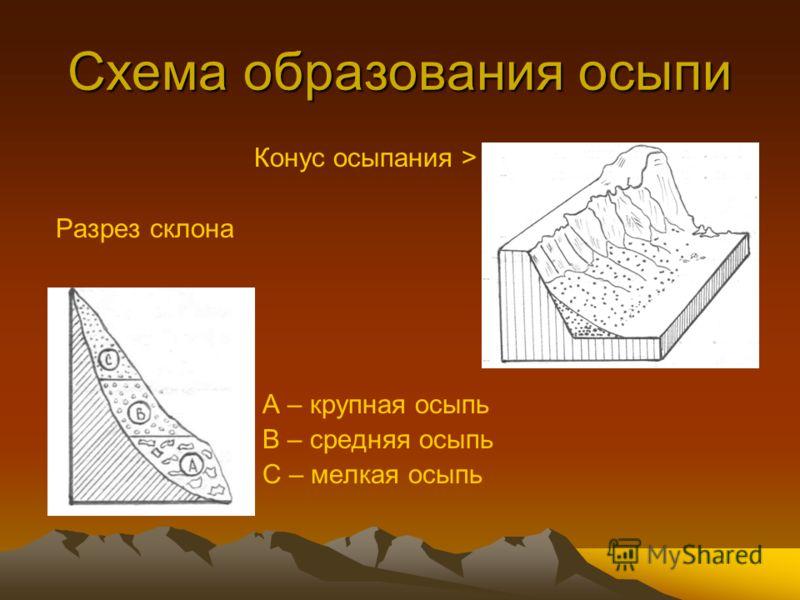 Схема образования осыпи Конус осыпания > Разрез склона А – крупная осыпь В – средняя осыпь С – мелкая осыпь