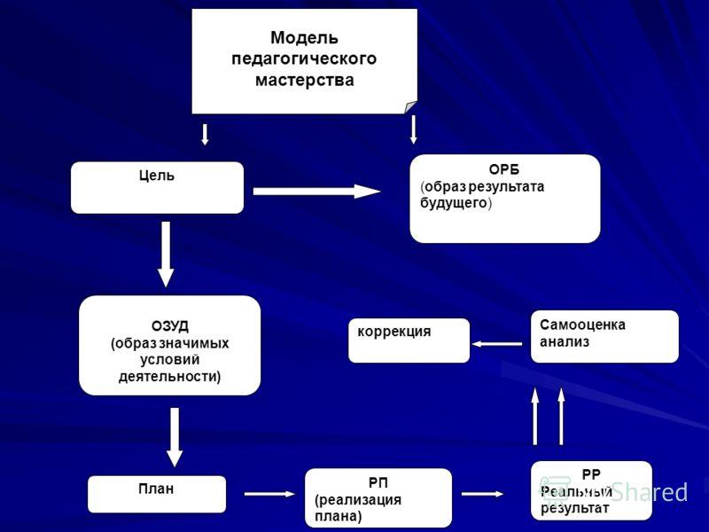 Модель педагогического мастерства Цель ОРБ (образ результата будущего) ОЗУД (образ значимых условий деятельности) Самооценка анализ РР Реальный результат План коррекция РП (реализация плана)