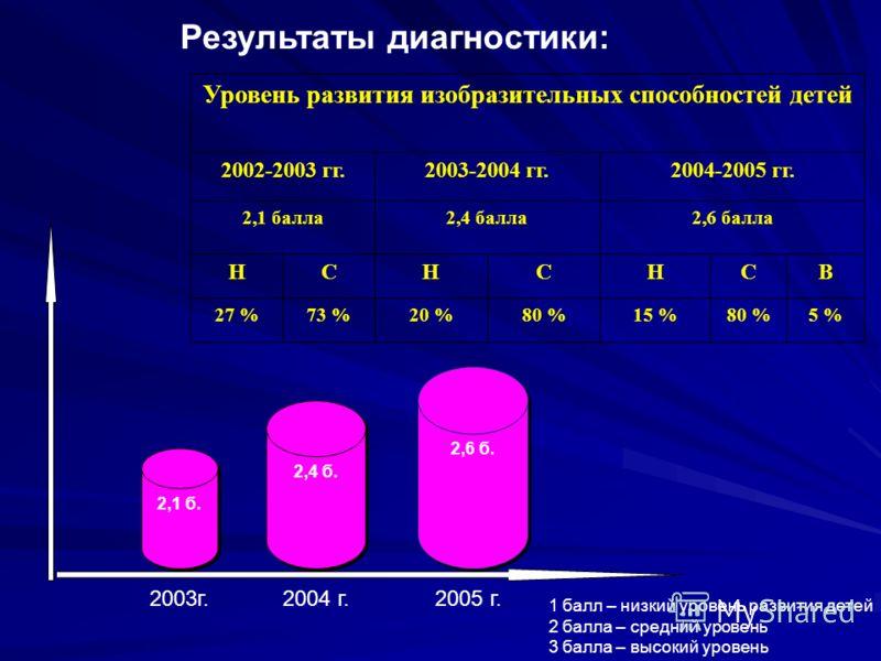 Результаты диагностики: Уровень развития изобразительных способностей детей 2002-2003 гг.2003-2004 гг.2004-2005 гг. 2,1 балла2,4 балла2,6 балла НСНСНСВ 27 %73 %20 %80 %15 %80 %5 % 1 балл – низкий уровень развития детей 2 балла – средний уровень 3 бал
