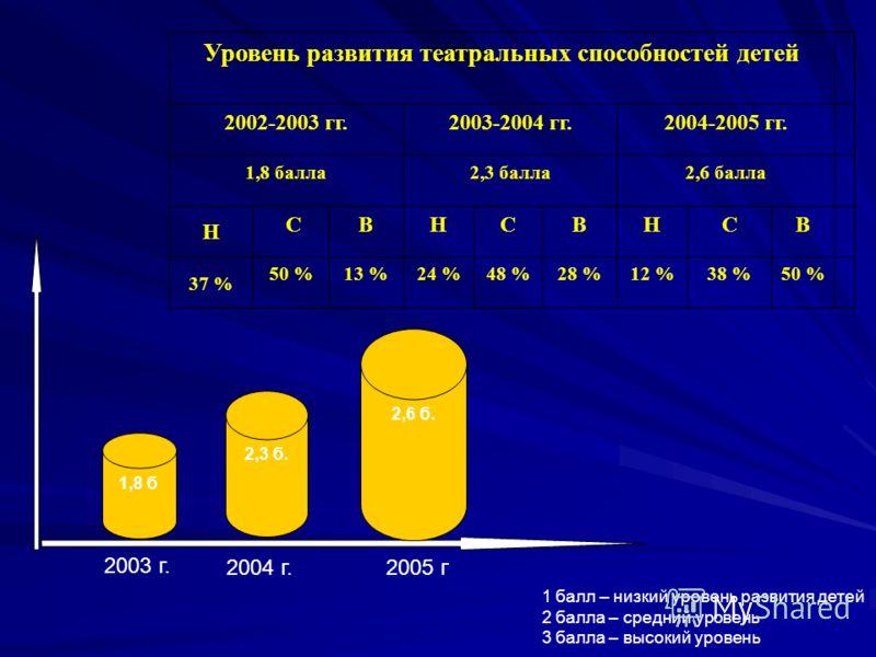 Уровень развития театральных способностей детей 2002-2003 гг.2003-2004 гг.2004-2005 гг. 1,8 балла2,3 балла2,6 балла Н СВНСВНСВ 37 % 50 %13 %24 %48 %28 %12 %38 %50 % 1,8 б 2,3 б. 2,6 б. 1 балл – низкий уровень развития детей 2 балла – средний уровень