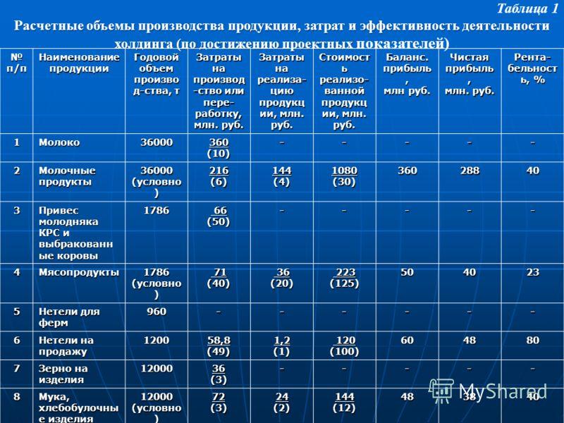 Таблица 1 Расчетные объемы производства продукции, затрат и эффективность деятельности холдинга (по достижению проектных Расчетные объемы производства продукции, затрат и эффективность деятельности холдинга (по достижению проектных показателей) п/п Н