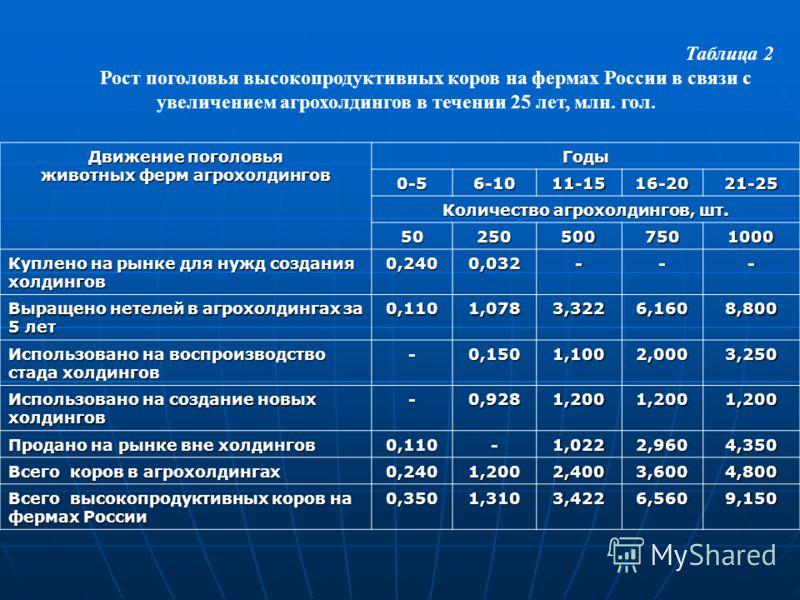 Таблица 2 Рост поголовья высокопродуктивных коров на фермах России в связи с увеличением агрохолдингов в течении 25 лет, млн. гол. Движение поголовья животных ферм агрохолдингов Годы 0-56-1011-1516-2021-25 Количество агрохолдингов, шт. 50250500750100
