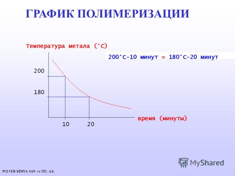 Температура метала (°C) время (минуты) 200 180 10 20 200°C-10 минут = 180°C-20 минут ГРАФИК ПОЛИМЕРИЗАЦИИ PULVER KİMYA SAN. ve TİC. A.Ş.