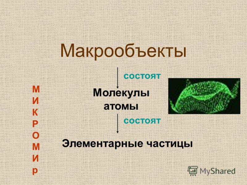 Макрообъекты состоят Молекулы атомы состоят Элементарные частицы МИКРОМИрМИКРОМИр