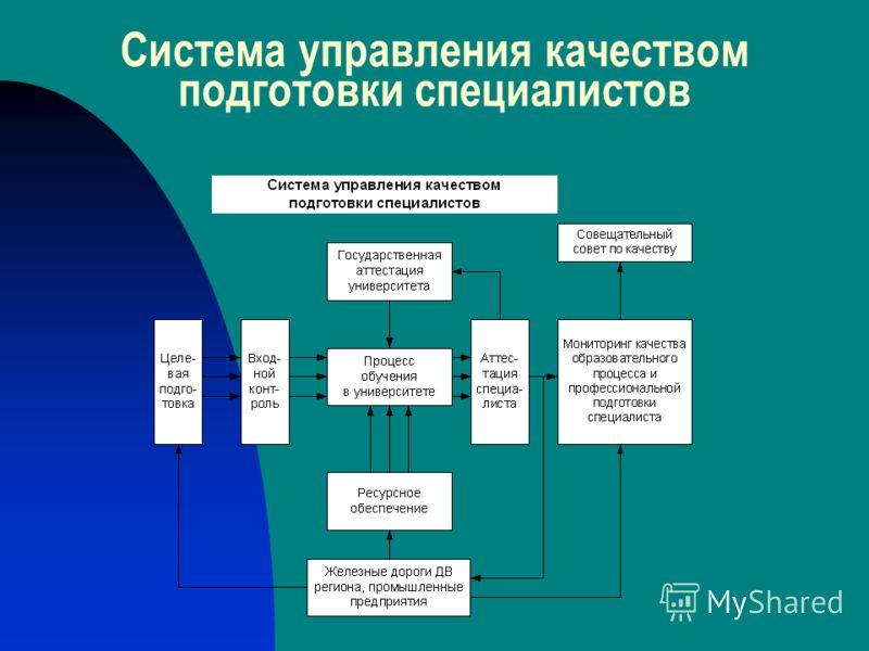 Система управления качеством подготовки специалистов