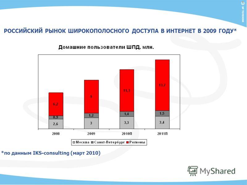 РОССИЙСКИЙ РЫНОК ШИРОКОПОЛОСНОГО ДОСТУПА В ИНТЕРНЕТ В 2009 ГОДУ* *по данным IKS-consulting (март 2010)