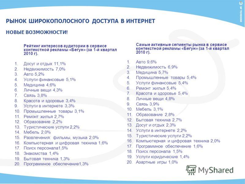 Рейтинг интересов аудитории в сервисе контекстной рекламы «Бегун» (за 1-й квартал 2010 г). 1.Досуг и отдых 11,1% 2.Недвижимость 7,0% 3.Авто 5,2% 4.Услуги финансовые 5,1% 5.Медицина 4,6% 6.Личные вещи 4,3% 7.Связь 3,8% 8.Красота и здоровье 3,4% 9.Услу