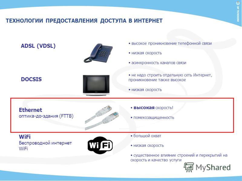 ADSL (VDSL) высокое проникновение телефонной связи низкая скорость асинхронность каналов связи DOCSIS не надо строить отдельную сеть Интернет, проникновение также высокое низкая скорость Ethernet оптика-до-здания (FTTB) высокая скорость! помехозащище