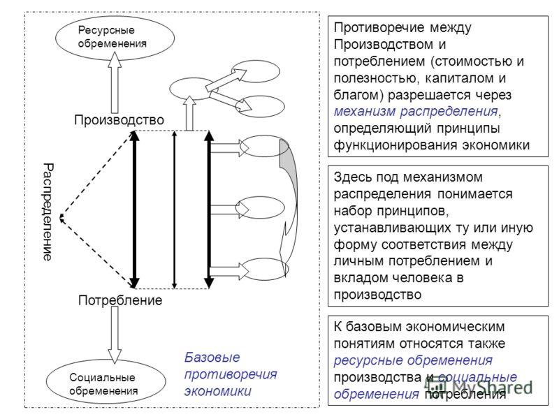 Распределение Производство Потребление Ресурсные обременения Социальные обременения Базовые противоречия экономики Противоречие между Производством и потреблением (стоимостью и полезностью, капиталом и благом) разрешается через механизм распределения