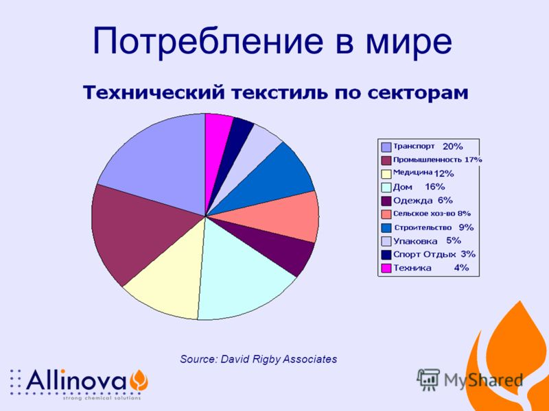 Потребление в мире Source: David Rigby Associates