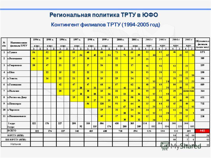 Контингент филиалов ТРТУ (1994-2005 год) Региональная политика ТРТУ в ЮФО