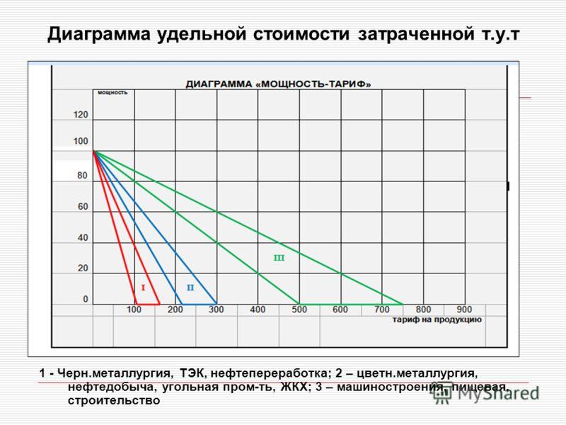 Диаграмма удельной стоимости затраченной т.у.т 1 - Черн.металлургия, ТЭК, нефтепереработка; 2 – цветн.металлургия, нефтедобыча, угольная пром-ть, ЖКХ; 3 – машиностроения, пищевая, строительство