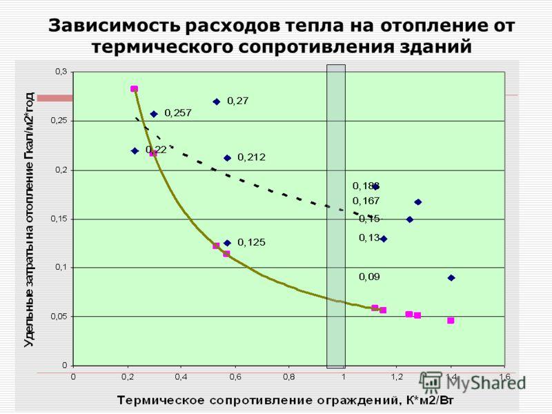 Зависимость расходов тепла на отопление от термического сопротивления зданий