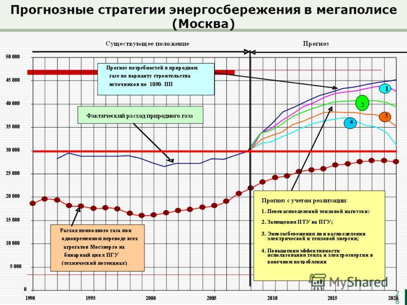 Прогнозные стратегии энергосбережения в мегаполисе (Москва) 28