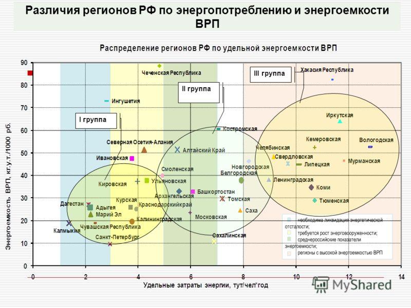 Различия регионов РФ по энергопотреблению и энергоемкости ВРП I группа II группа III группа