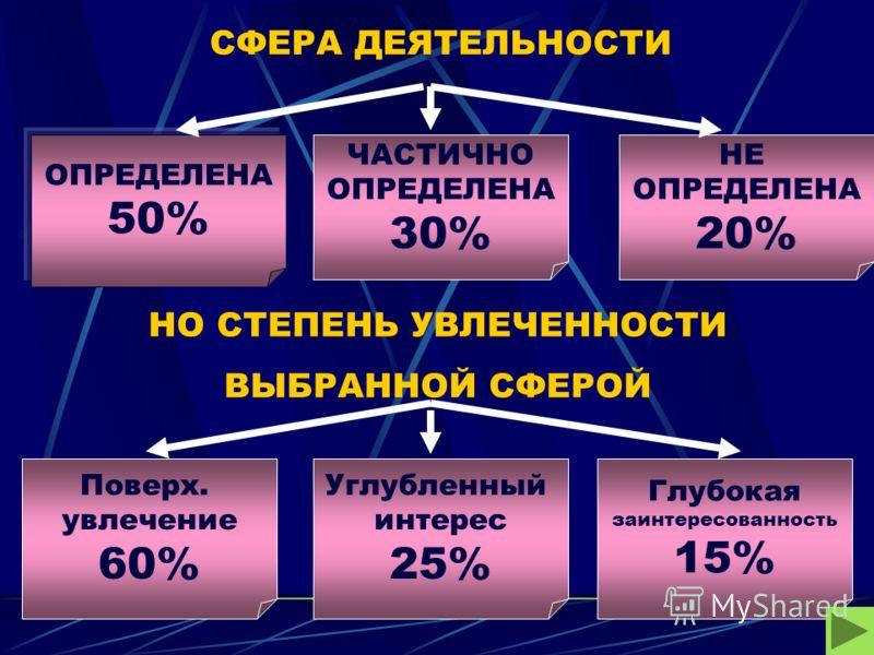 СФЕРА ДЕЯТЕЛЬНОСТИ ОПРЕДЕЛЕНА 50% НЕ ОПРЕДЕЛЕНА 20% ЧАСТИЧНО ОПРЕДЕЛЕНА 30% НО СТЕПЕНЬ УВЛЕЧЕННОСТИ ВЫБРАННОЙ СФЕРОЙ Поверх. увлечение 60% Глубокая заинтересованность 15% Углубленный интерес 25%
