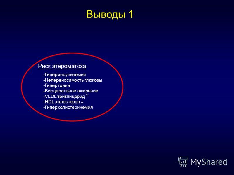 Риск атероматоза -Гиперинсулинемия -Непереносимость глюкозы -Гипертония -Висцеральное ожирение -VLDL триглицерид -HDL холестерол -Гиперхолистеринемия Выводы 1