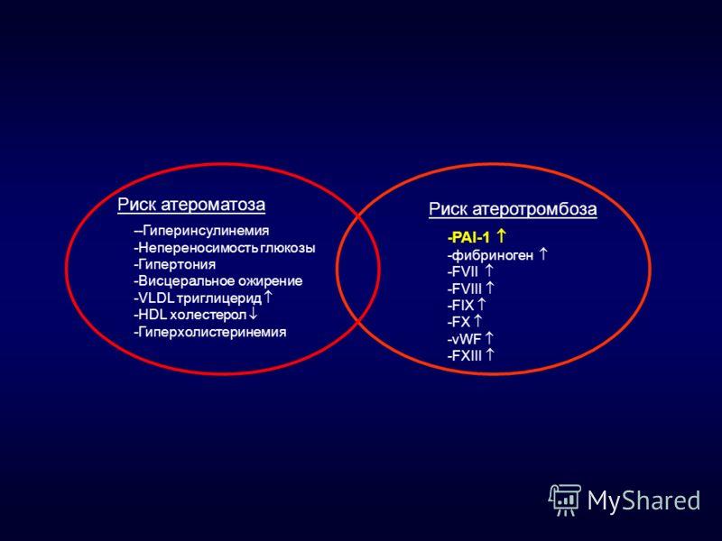 Риск атероматоза Риск атеротромбоза --Гиперинсулинемия -Непереносимость глюкозы -Гипертония -Висцеральное ожирение -VLDL триглицерид -HDL холестерол -Гиперхолистеринемия - PAI-1 -фибриноген -FVII -FVIII -FIX -FX -vWF -FXIII