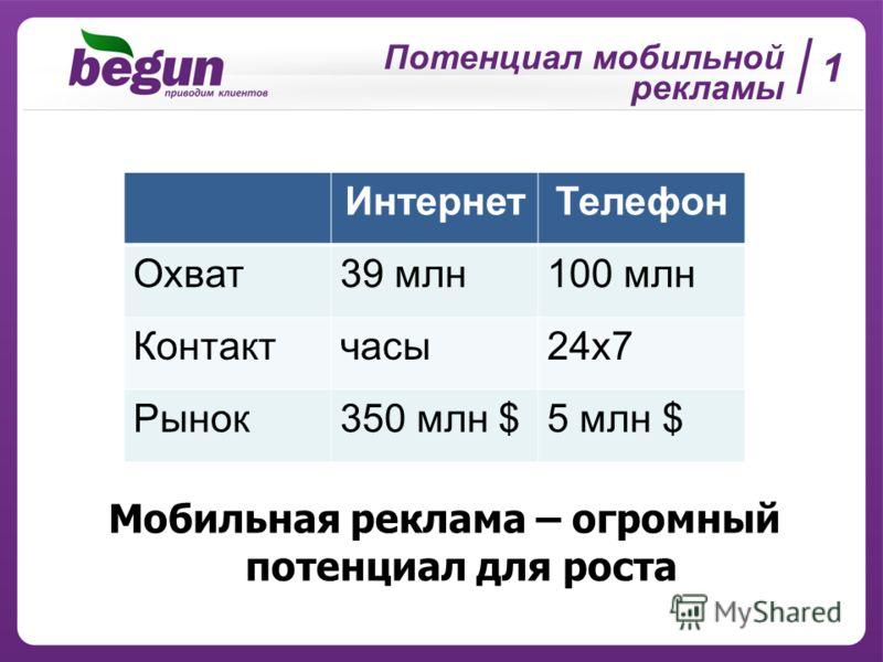 Потенциал мобильной рекламы 1 ИнтернетТелефон Охват39 млн100 млн Контактчасы24х7 Рынок350 млн $5 млн $ Мобильная реклама – огромный потенциал для роста