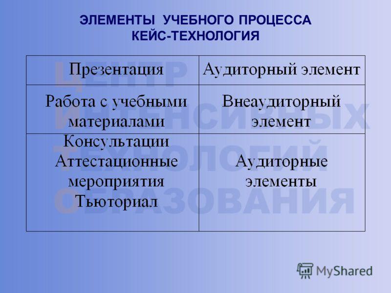 ЭЛЕМЕНТЫ УЧЕБНОГО ПРОЦЕССА КЕЙС-ТЕХНОЛОГИЯ