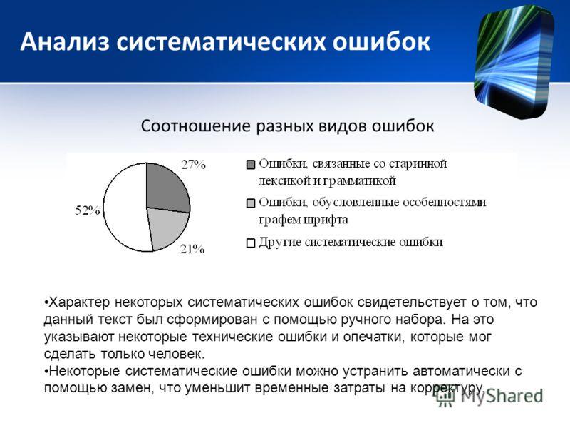 Анализ систематических ошибок Соотношение разных видов ошибок Характер некоторых систематических ошибок свидетельствует о том, что данный текст был сформирован с помощью ручного набора. На это указывают некоторые технические ошибки и опечатки, которы