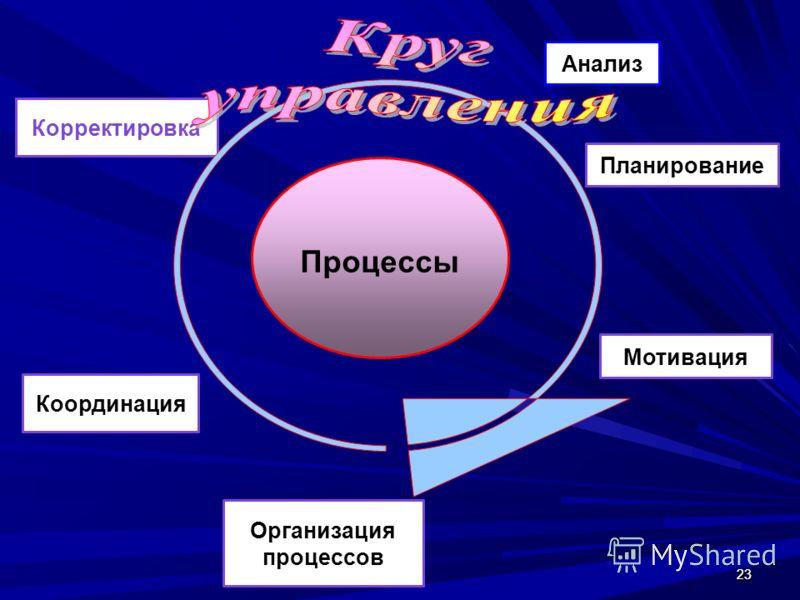 2323 Анализ Планирование Организация процессов Координация Корректировка Процессы Мотивация