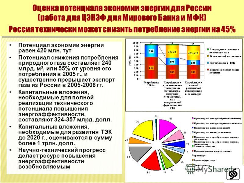 Потенциал экономии энергии равен 420 млн. тут Потенциал снижения потребления природного газа составляет 240 млрд. м 3, или 55% от уровня его потребления в 2005 г., и существенно превышает экспорт газа из России в 2005-2008 гг. Капитальные вложения, н
