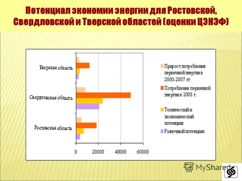 Потенциал экономии энергии для Ростовской, Свердловской и Тверской областей (оценки ЦЭНЭФ)