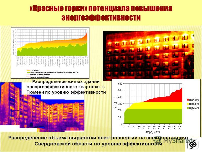 «Красные горки» потенциала повышения энергоэффективности Распределение объема выработки электроэнергии на электростанциях Свердловской области по уровню эффективности Распределение жилых зданий «энергоэффективного квартала» г. Тюмени по уровню эффект