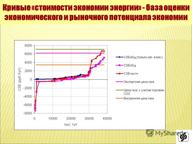 Кривые «стоимости экономии энергии» - база оценки экономического и рыночного потенциала экономии