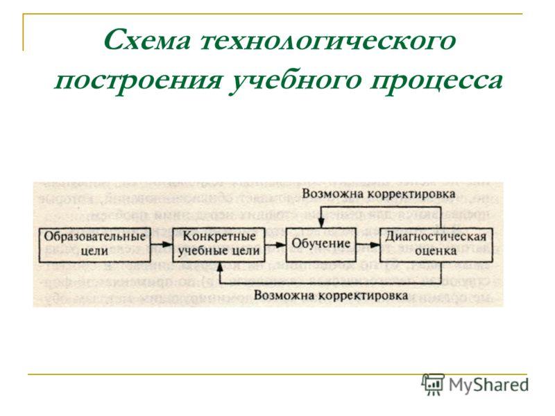 Схема технологического построения учебного процесса