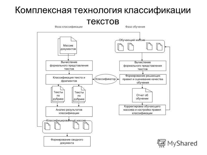 Комплексная технология классификации текстов