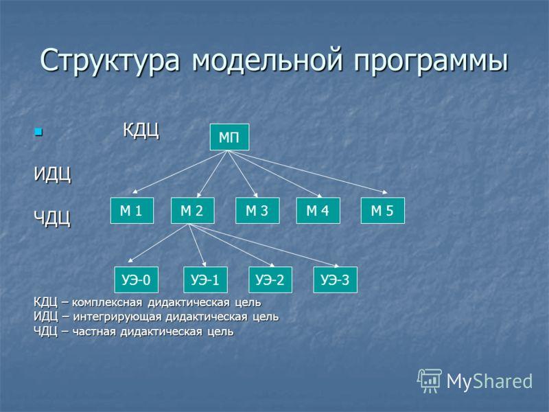 Структура модельной программы КДЦ КДЦИДЦЧДЦ КДЦ – комплексная дидактическая цель ИДЦ – интегрирующая дидактическая цель ЧДЦ – частная дидактическая цель МП М 1М 2М 3М 4М 5 УЭ-0УЭ-1УЭ-2УЭ-3
