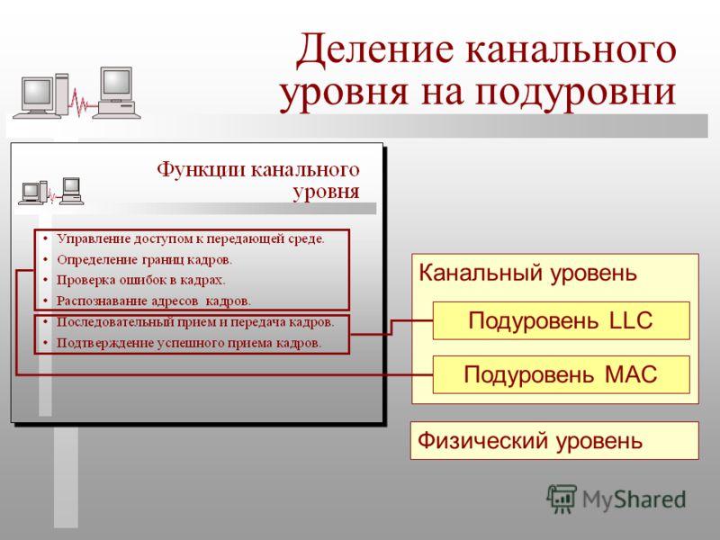 Канальный уровень Физический уровень Деление канального уровня на подуровни Подуровень LLC Подуровень MAC