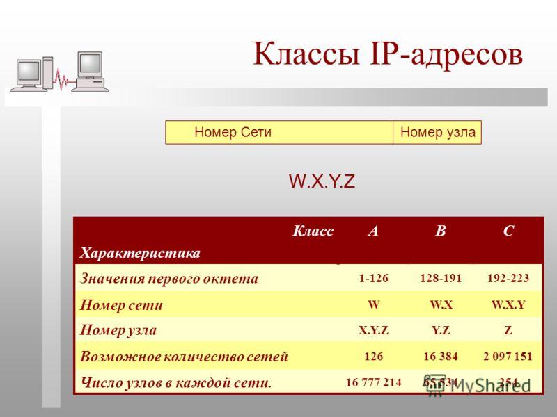 Классы IP-адресов Номер Сети Номер узла W.X.Y.Z Класс Характеристика ABC Значения первого октета 1-126128-191192-223 Номер сети WW.XW.X.Y Номер узла X.Y.ZY.ZZ Возможное количество сетей 12616 3842 097 151 Число узлов в каждой сети. 16 777 21465 53425