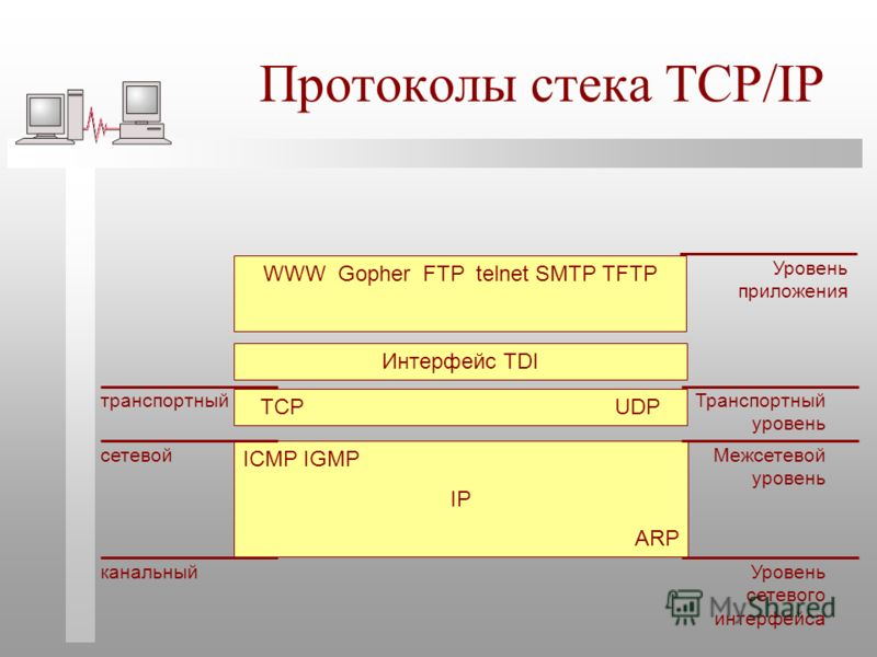 Протоколы стека TCP/IP ICMP IGMP IP ARP TCP UDP WWW Gopher FTP telnet SMTP TFTP канальный сетевой транспортный Интерфейс TDI Уровень сетевого интерфейса Межсетевой уровень Транспортный уровень Уровень приложения