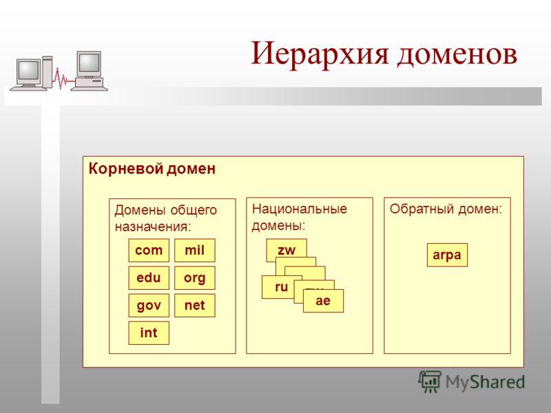 Иерархия доменов Корневой домен Национальные домены: zw ru zw ae Обратный домен: arpa Домены общего назначения: com edu gov mil org net int