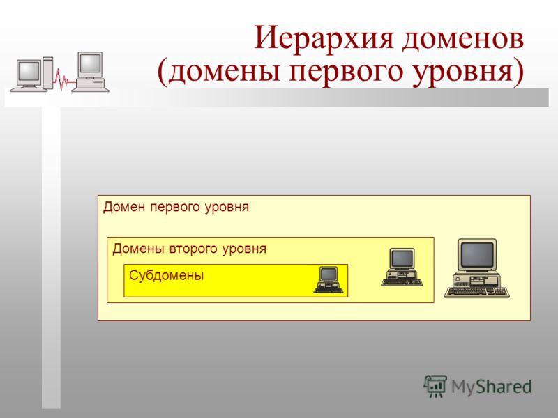Иерархия доменов (домены первого уровня) Домен первого уровня Домены второго уровня Субдомены