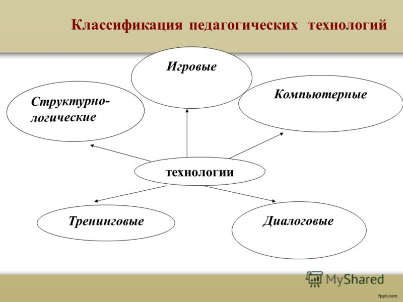 Структурно- логические Компьютерные Игровые Диалоговые Тренинговые технологии Классификация педагогических технологий