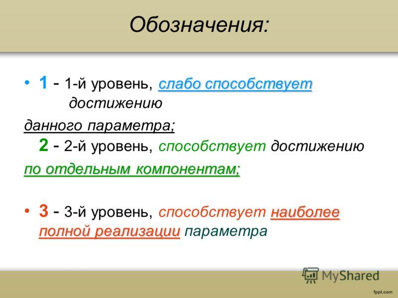 Обозначения: слабо способствует1 - 1-й уровень, слабо способствует достижению данного параметра; 2 - 2-й уровень, способствует достижению по отдельным компонентам; наиболее полной реализации3 - 3-й уровень, способствует наиболее полной реализации пар