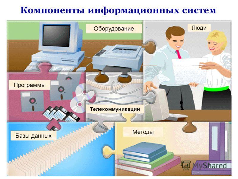 Оборудование Люди Программы Базы данных Телекоммуникации Методы Компоненты информационных систем