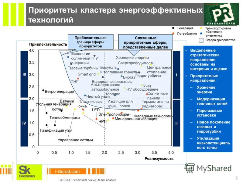 3 Приоритеты кластера энергоэффективных технологий SOURCE: Expert interviews, team analysis
