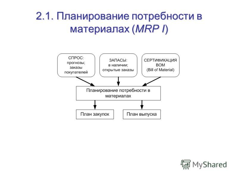 2.1. Планирование потребности в материалах (MRP I)