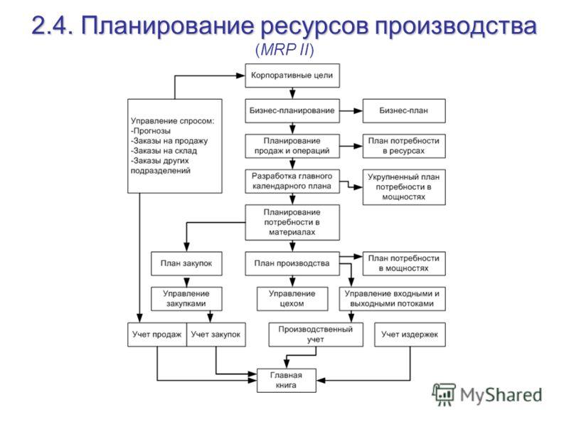 2.4. Планирование ресурсов производства 2.4. Планирование ресурсов производства (MRP II)