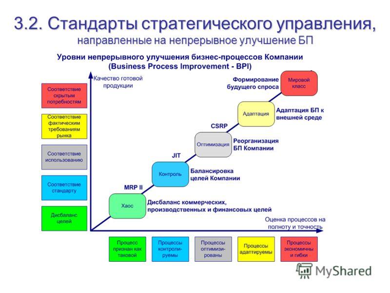 3.2. Стандарты стратегического управления, направленные на непрерывное улучшение БП