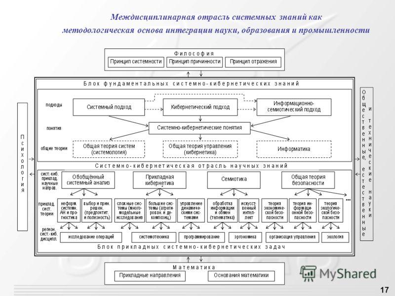 17 Междисциплинарная отрасль системных знаний как методологическая основа интеграции науки, образования и промышленности